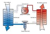 werkingsprincipe-warmtepomp