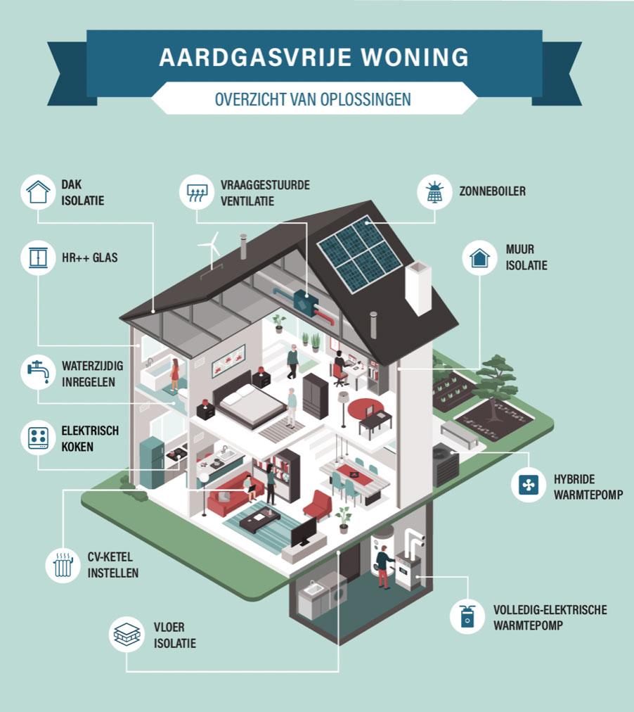 aardgas-vrije-woning
